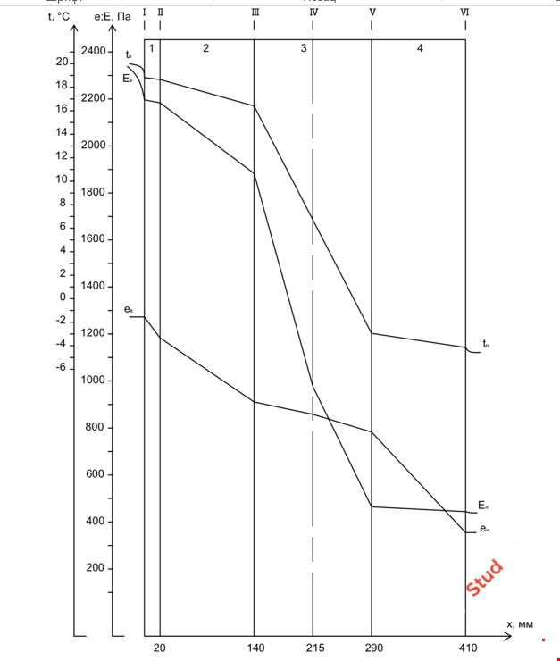 Курсовая работа: «Теплогазоснабжение и вентиляция жилого здания» Чертежи + записка