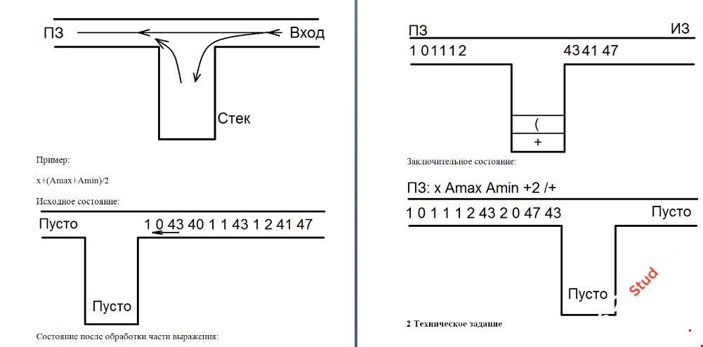 Генерация постфиксной записи для простых арифметических выражений (алгоритм Дейкстры C++)