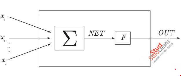 Нейронные сети. Распознавание образов