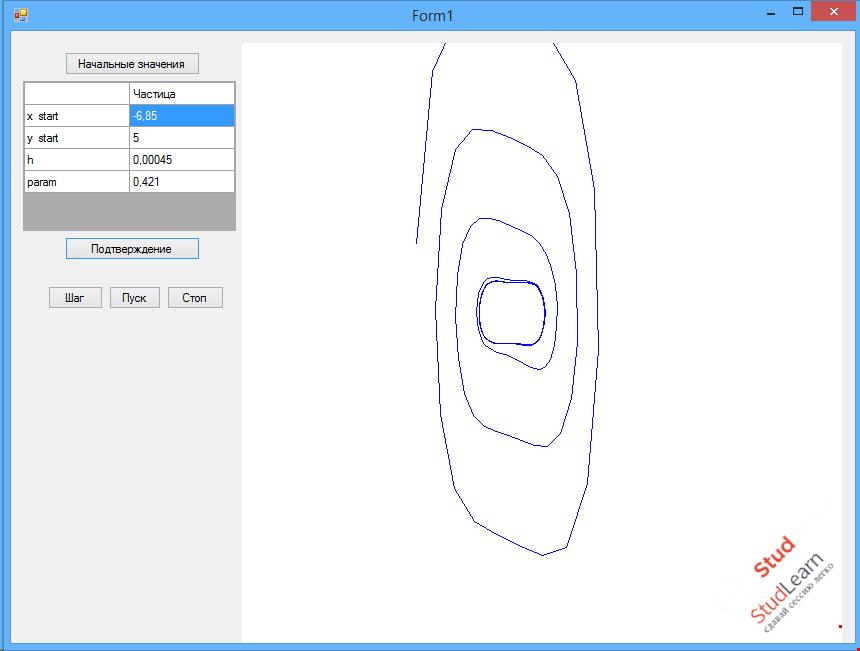 Предельные циклы. Построение предельного цикла для нелинейной системы. С#.