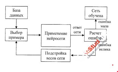 Алгоритм обучения нейронных сетей