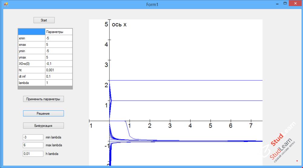 Метод Рунге-Кутта для определения точки бифуркации. C#.