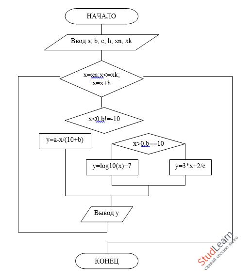 Циклические алгоритмы