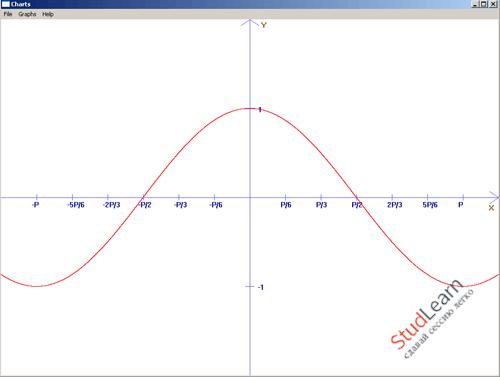 Визуализатор графиков на WinApi