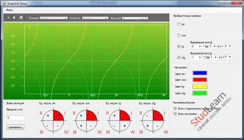 Графики и единичные окружности тригонометричных функций на C#