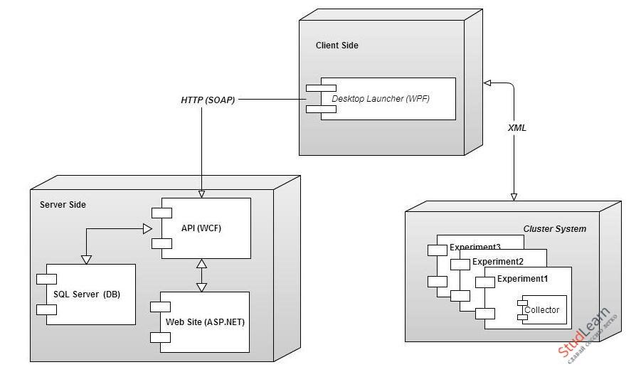 Методы исследования динамических характеристик кластерных систем