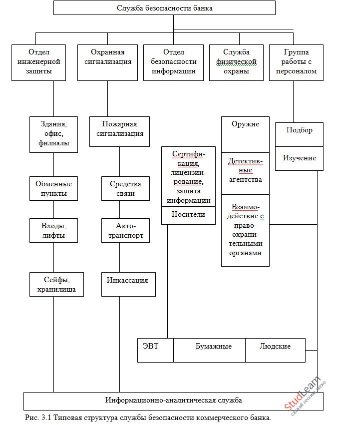 Оценка защищенности информационных ресурсов и управление защитой информации