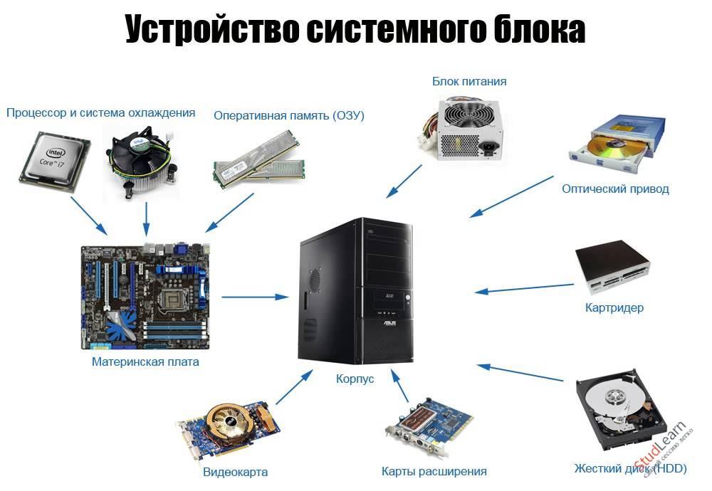 Аппаратно-технические средства ПК