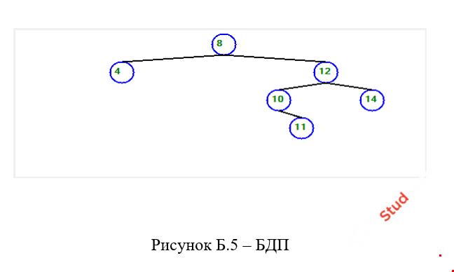 Графическая реализация бинарного дерева поиска С++ WinForms
