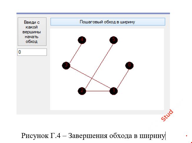 Графическая реализация обхода графа в ширину С#