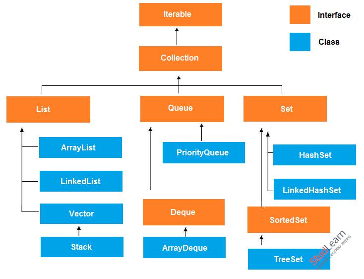Java - коллекции, поиск в коллекциях