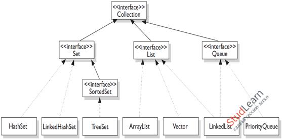 Работа с интерфейсами в Java. Абстрактные классы.