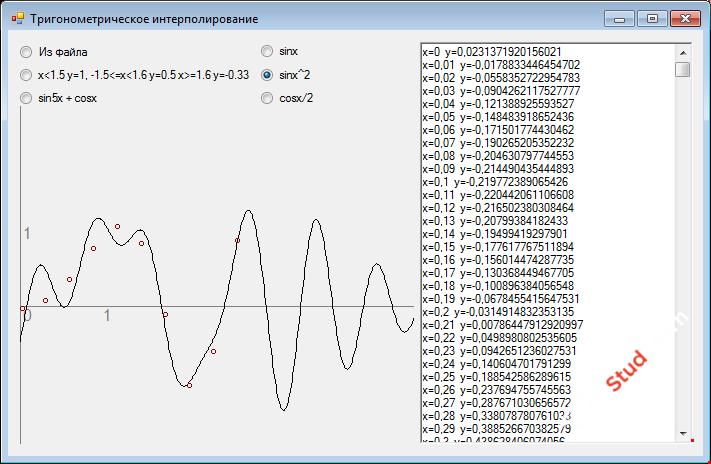 Тригонометрическое интерполирование функций C#
