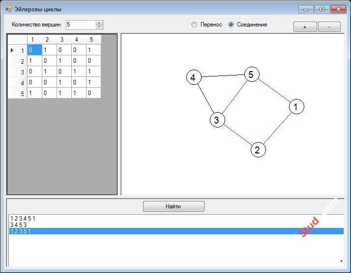 Нахождение эйлеровых циклов в графе С++