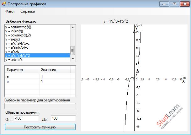 Построение графиков функций С# WinForms Visual Studio 2010