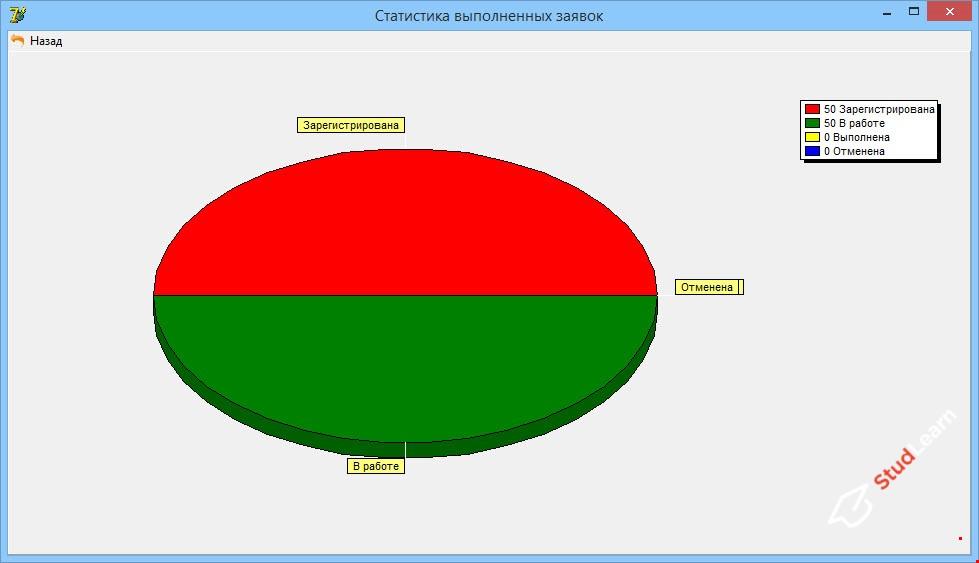 Автоматизация обработки заявок Delphi + MS SQL Server