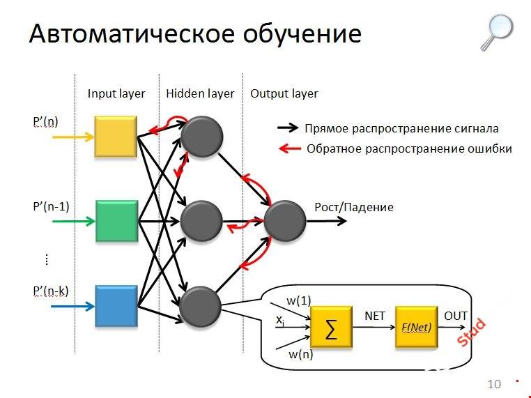 Искуственный интелект. Анализатор цвета. С++BUILDER 6.0